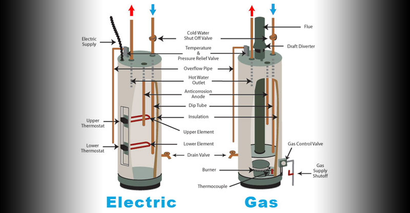 Standard Water Heaters Hot Water Heater Company